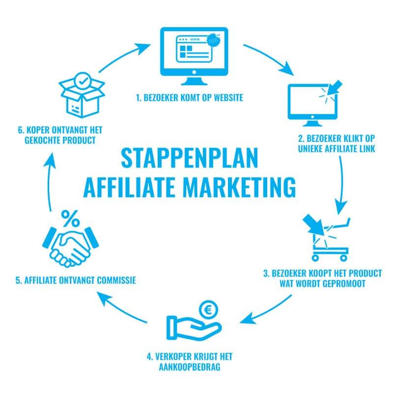 affiliate marketing werking