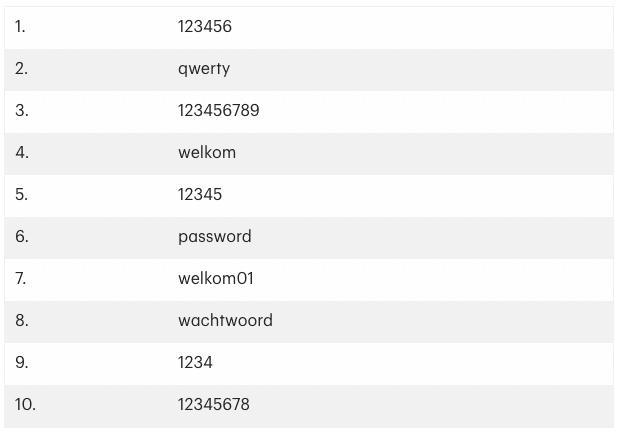 meest gebruikte wachtwoorden